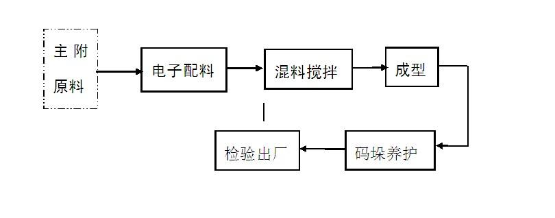 水泥砖生产xian