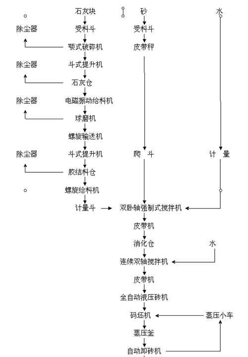 蒸养砖生产线工艺图
